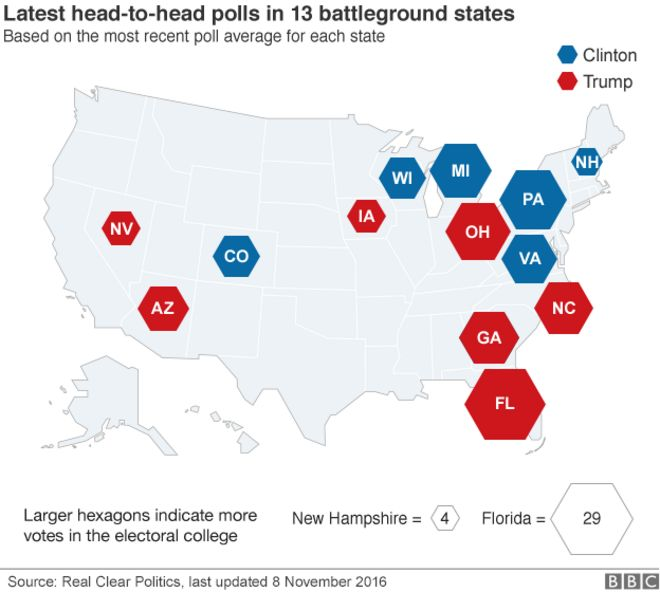 Map Showing Which Candidate Is Ahead In Each Of The Battleground States 8 November 2016