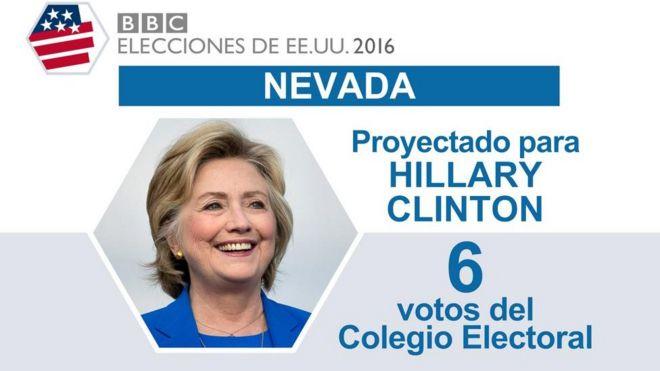 En Nevada ganó Clinton.