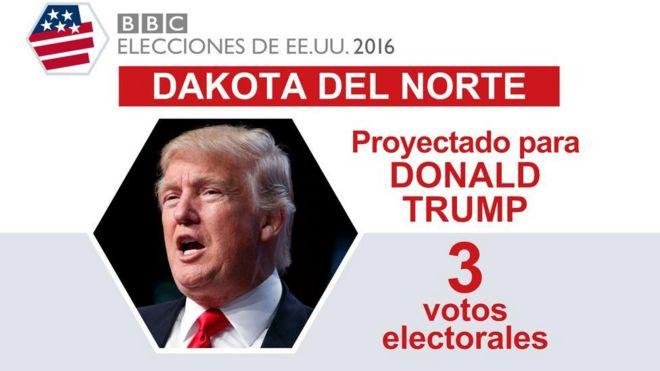 En Dakota del Norte ganó Trump.