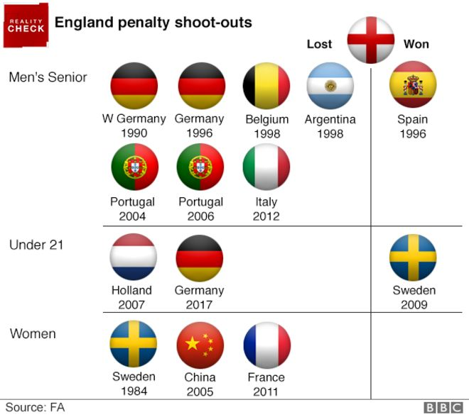 Graphic showing England's record in penalty shoot-outs