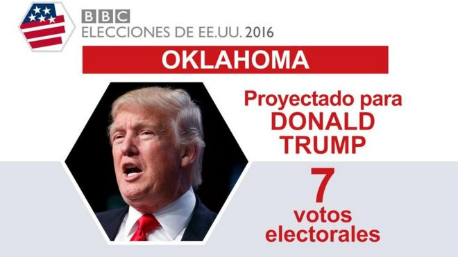 En Oklahoma ganó Trump.