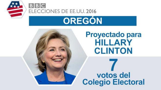 En Oregón ganó Clinton.