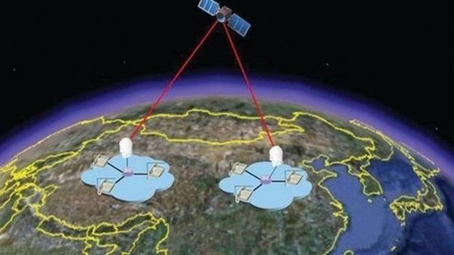 中國量子衛星通信技術使用的是同樣的原理