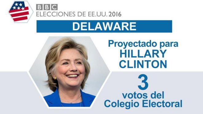 En Delaware ganó Clinton.