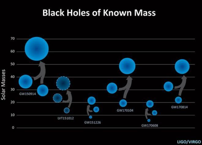 Graphic of black holes
