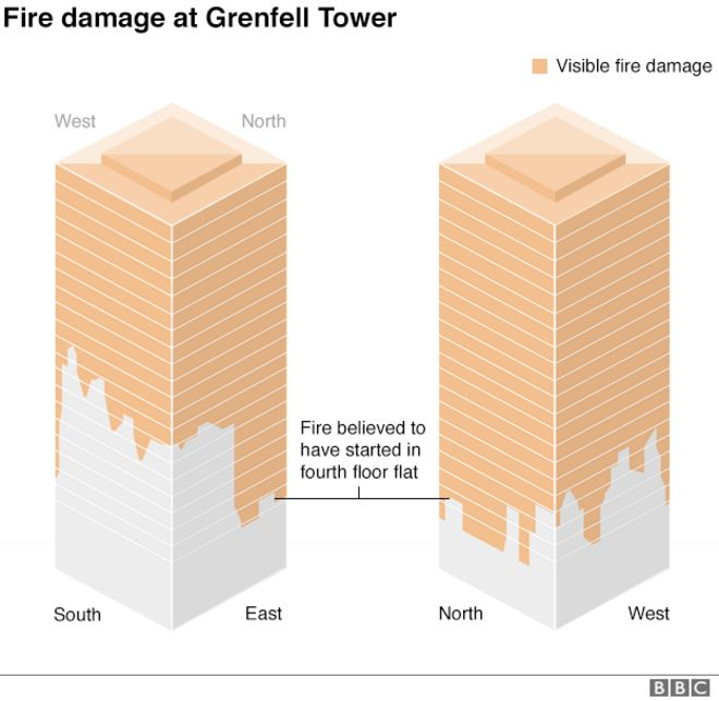 Graphic showing the extent of fire damage to Grenfell Tower