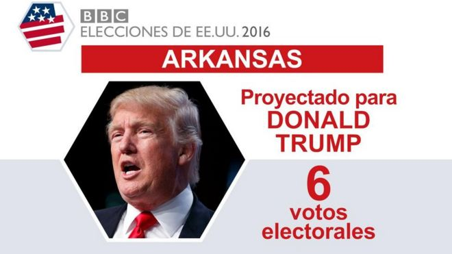 En Arkansas ganó Trump.