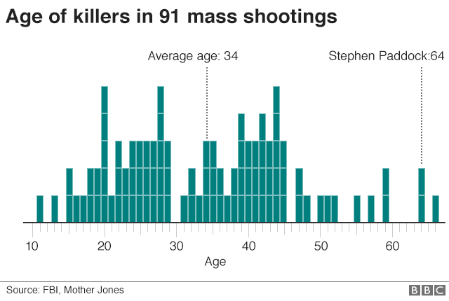 Ages of 94 killers responsible for 91 mass shootings in the US