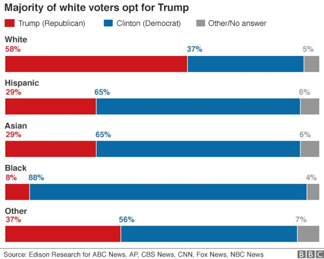 chart showing majority of white voters opting for trump