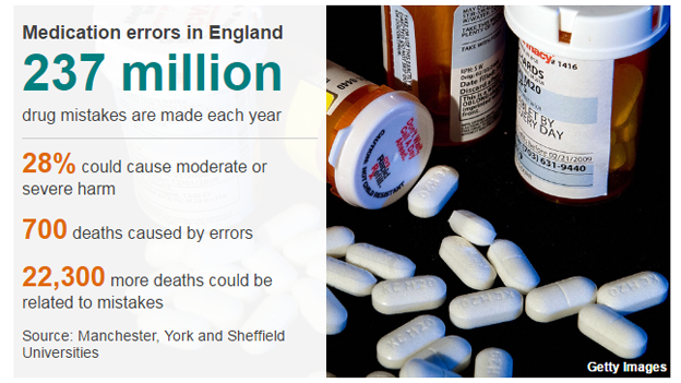 https://ichef-1.bbci.co.uk/news/660/cpsprodpb/F860/production/_100148536_med_errors-nc.png
