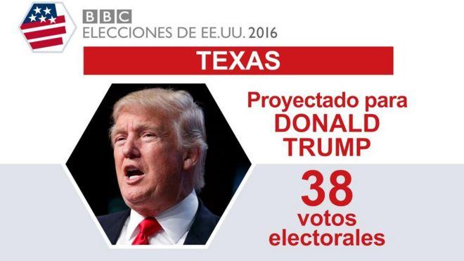 En Texas ganó Trump.