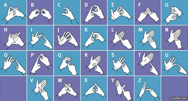 fingerspelling - the alphabet on your hands - bbc news