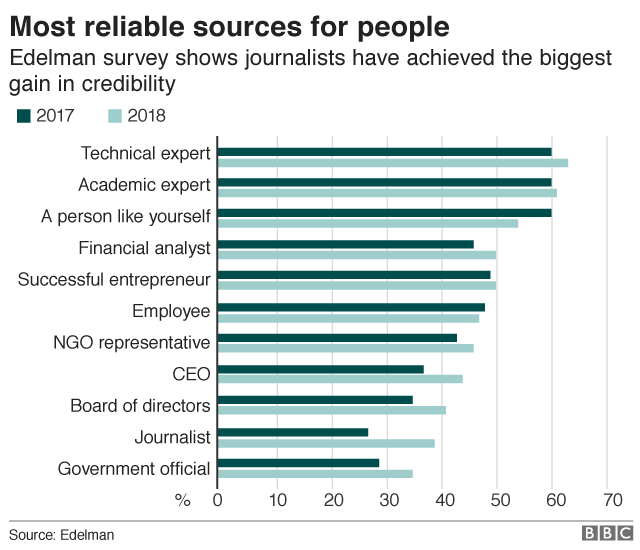 Ranking of most reliable sources for people