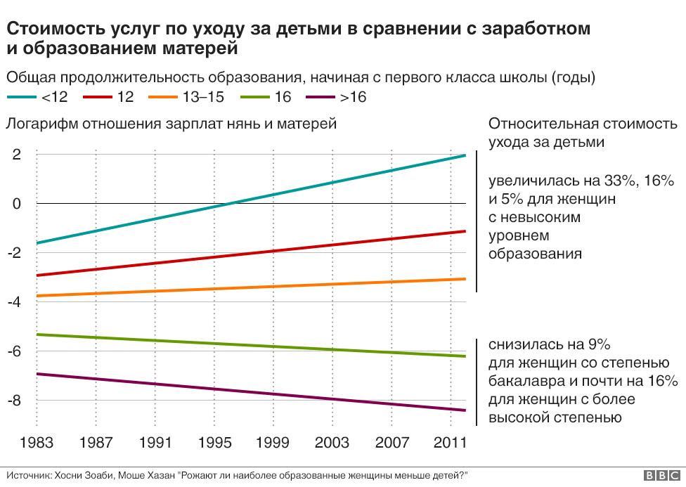 График стоимости услуг по уходу за детьми