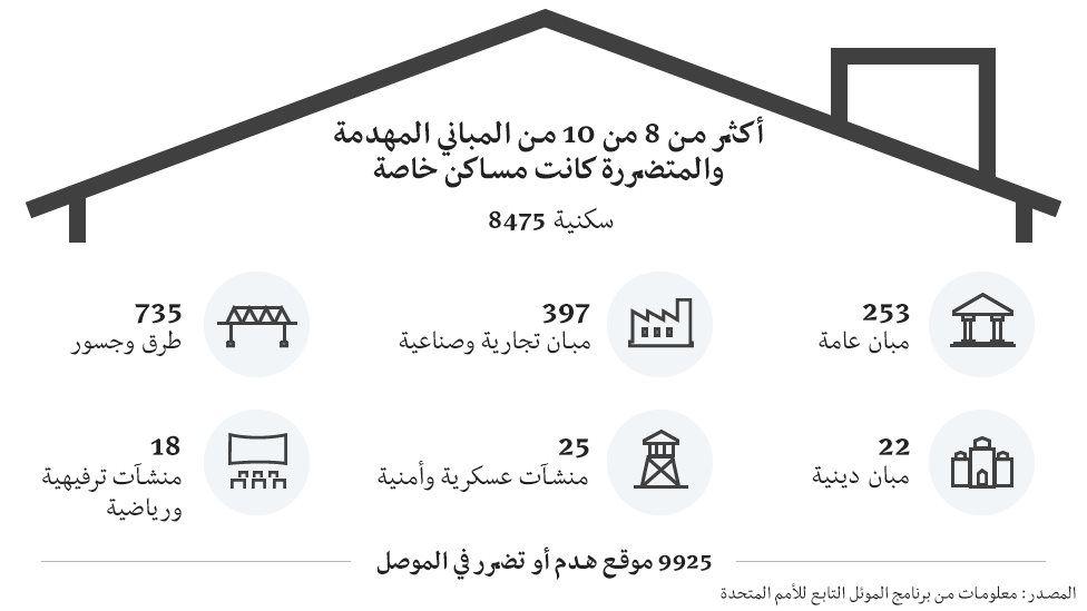 معركة الموصل - صفحة 15 _97283985_4388da0a-1f36-4d4b-b618-2ecf69bf53f3