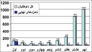 نامزدهای ۹ دوره ریاست جمهوری ایران