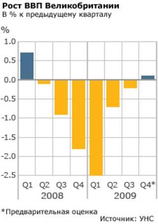 "Таблица ""Рост ВВП Великобритании"""