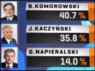 Вибори в Польщі