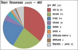 बिहार विधानसभा में 2005 में मिली सीटें