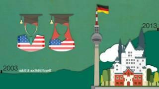 ग्राफ़, जर्मनी में अमरीकी विद्यार्थी