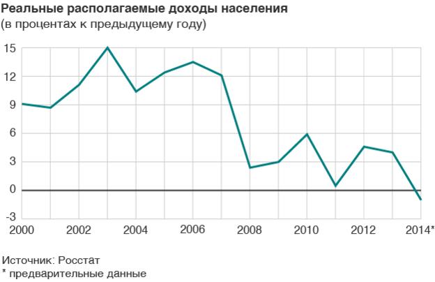 Картинки по запросу график доходов населения в рф