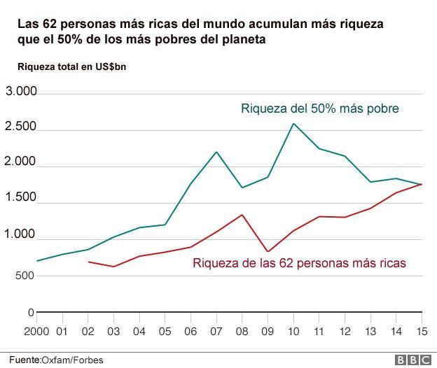 Resultado de imagen de 1% mas pobre 99% mas rico