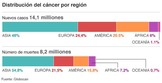 Resultado de imagen de cancer estadisticas
